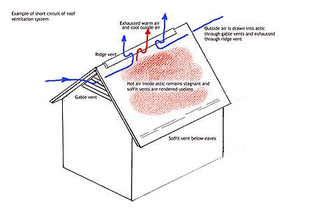 Roof ventilation the short circuit myth attic for Attic air circulation